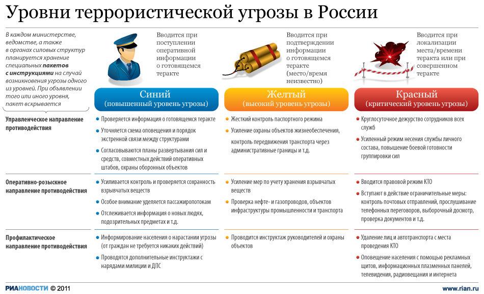 В России появилась трех-уровневая система террористической угрозы